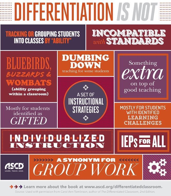 What Differentiation Of Instruction Is Not The Edvocate