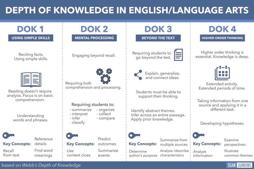 how to implement depth of knowledge in english language arts the