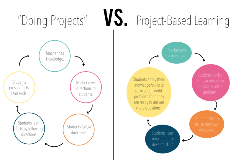 Successfully Facilitating Project Based Learning The Edvocate