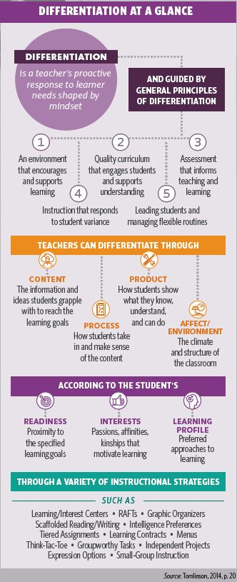 An Overview Of The Differentiated Instruction Process The Edvocate