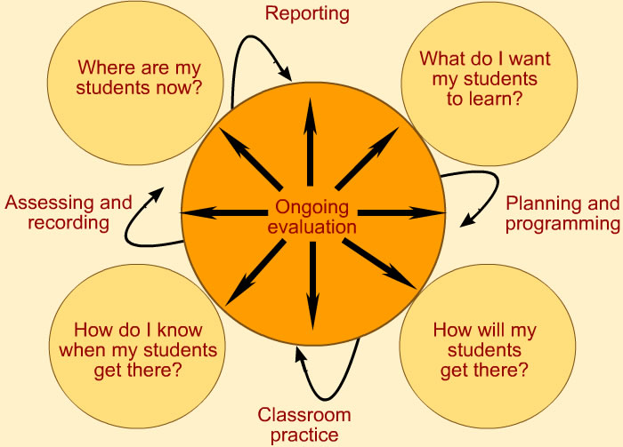 What Does The Teaching And Learning Process Look Like